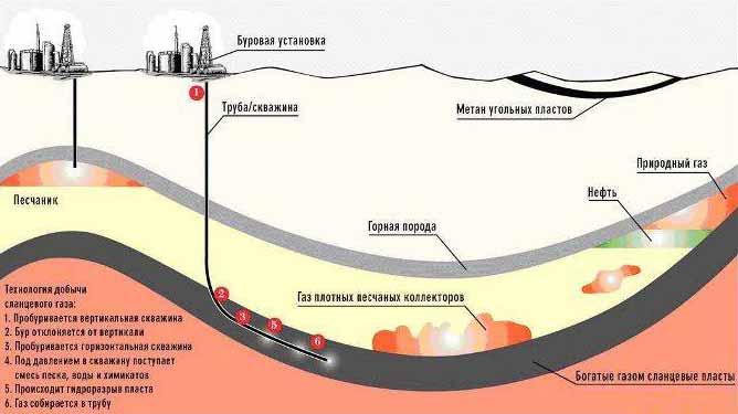 Технология добычи сланцевого газа