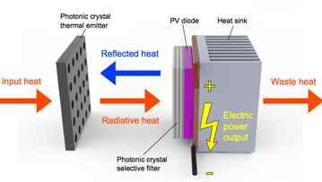 Термо-фотогальваническая система