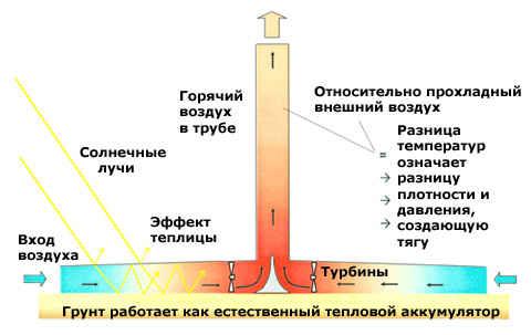 Расчетный КПД около 60%