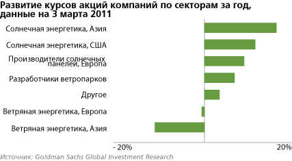 Курсы акций по секторам за 2011 год