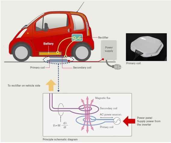Принцип работы автомобильного зарядного устройства