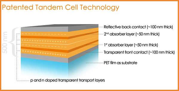 Новый фотоэлемент толщиной в 500 нм имеет следующую структуру: 1) защитный слой, 2) два слоя олигомеров 3) полиэстеровая подложка.