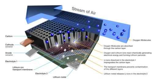 Структура литий-воздушной батареи