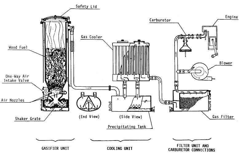 Газовое оборудование газогенераторной установки
