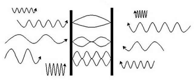 Эффект Казимира: между двумя проводящими пластинами, расположенными на расстоянии нескольких десятков или сотен нанометров, рождаются только виртуальные фотоны с длинами волн, кратными расстоянию. Вне пластин — любые виртуальные фотоны. Так флуктуации вак