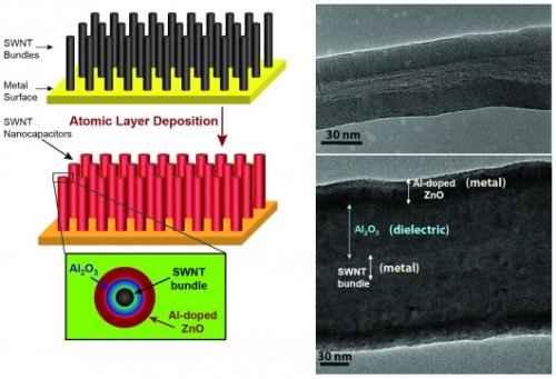 Жидкий электролит полностью заменен наноразмерным слоем оксида диэлектрического материала