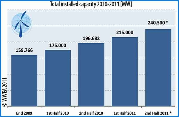 Темпы роста ветроэнергетики