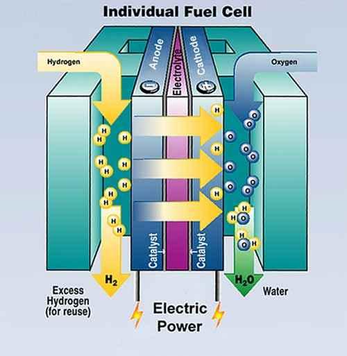 Принцип работы водородных ТЭ