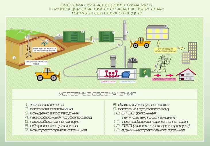 Система сбора свалочного газа