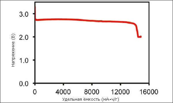 Кривая разряда литий-воздушной батареи с графеновым электродом
