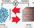 Ионы лития движутся между анодом и катодом