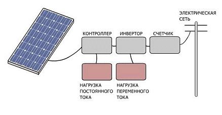 Схема сетевой солнечной энергосберегающей системы